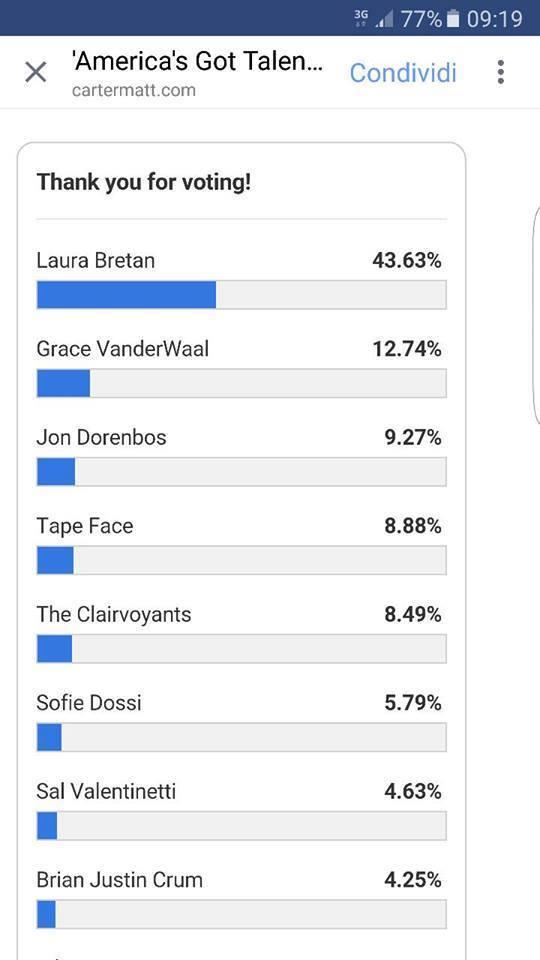 Potrivit sondajului, Laura Bretan este câştigătoarea concursului de talente