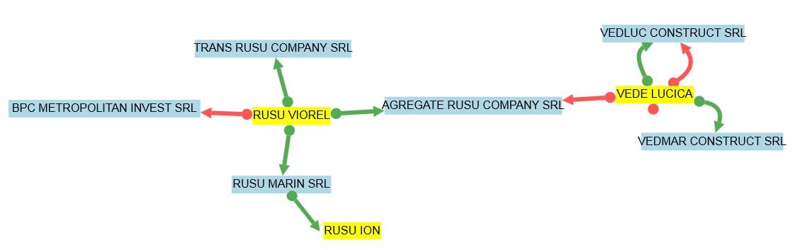 Schema afacerilor pe care le dirijeaza direct fratii Rusu (sursa: termene.ro)