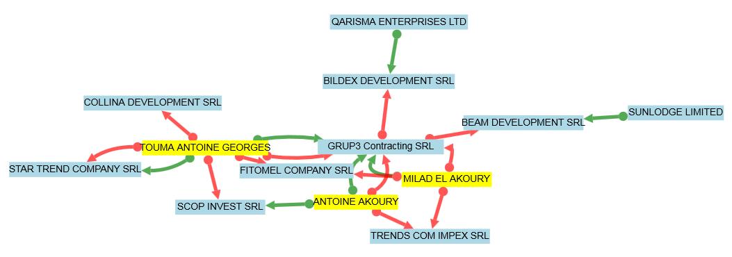 Dovada că mai multe firme ale familiei Akoury sunt implicate în acest proiect (sursa: www.termene.ro)