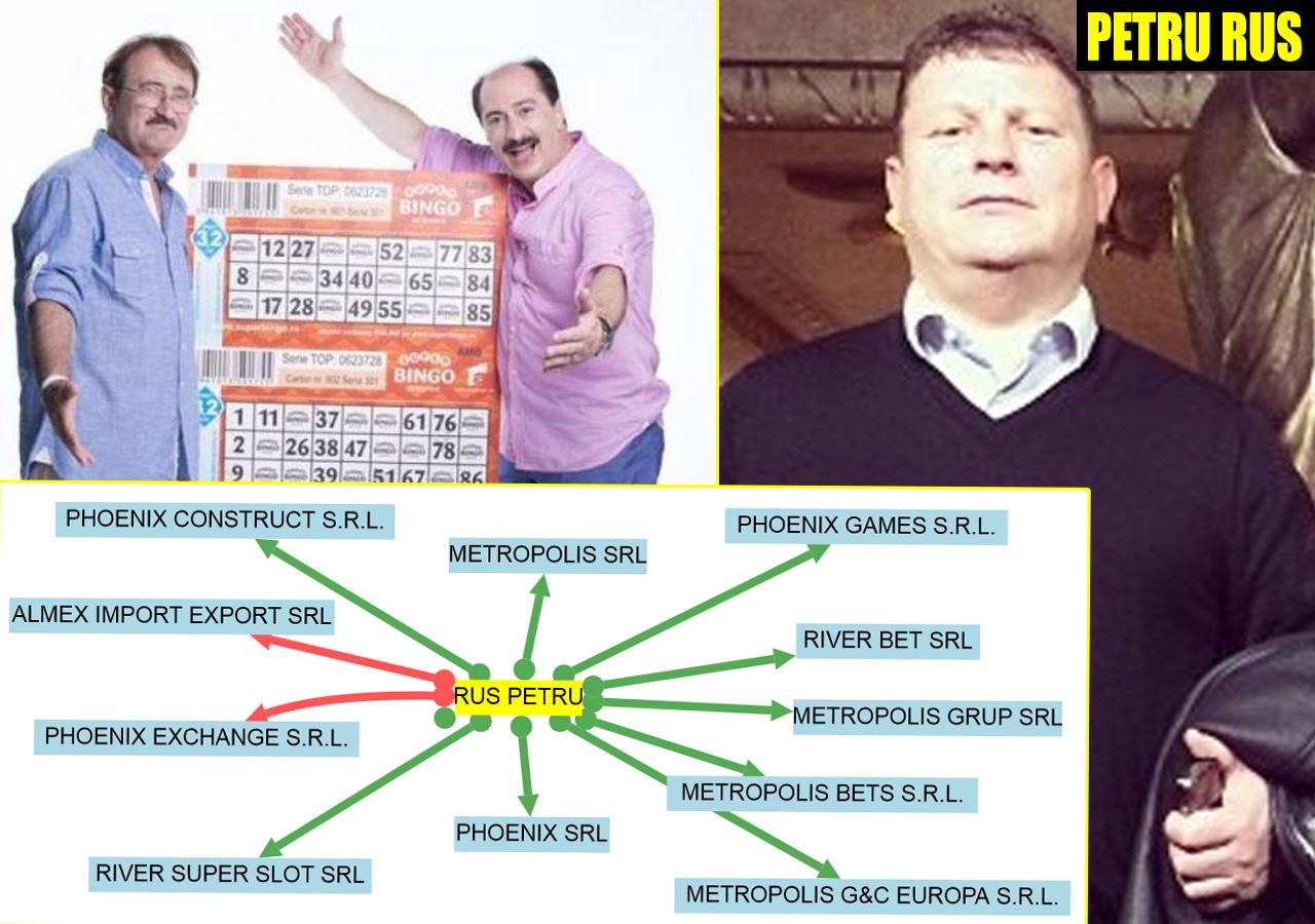 """""""Super Bingo Metropolis"""" (emisiunea prezentată ani la rând de Ţociu şi Palade) a fost """"vârful de lance"""" al grupului de firme patronat de Petru Rus (sursă infografic: WWW.TERMENE.RO)"""