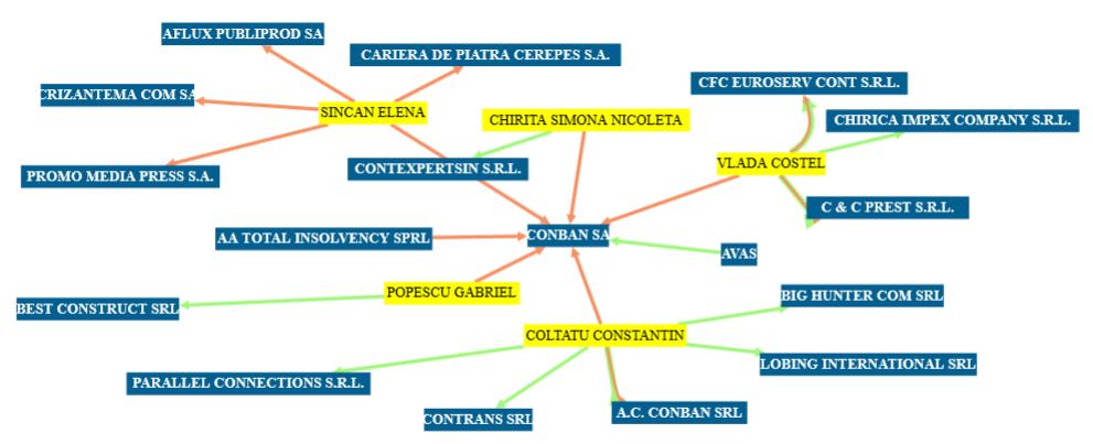 Aşa arăta acţionariatul firmei Conban, intrată în faliment