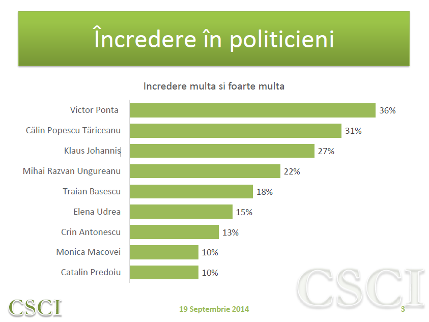 Acest sondaj arata foarte clar cata incredere au romanii in Victor Ponta