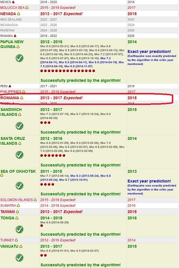 Site-ul a facut in trecut foarte multe predictii corecte