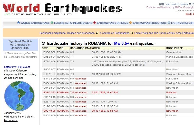 Romania a fost zguduita de-a lungul timpului de seisme extrem de puternice