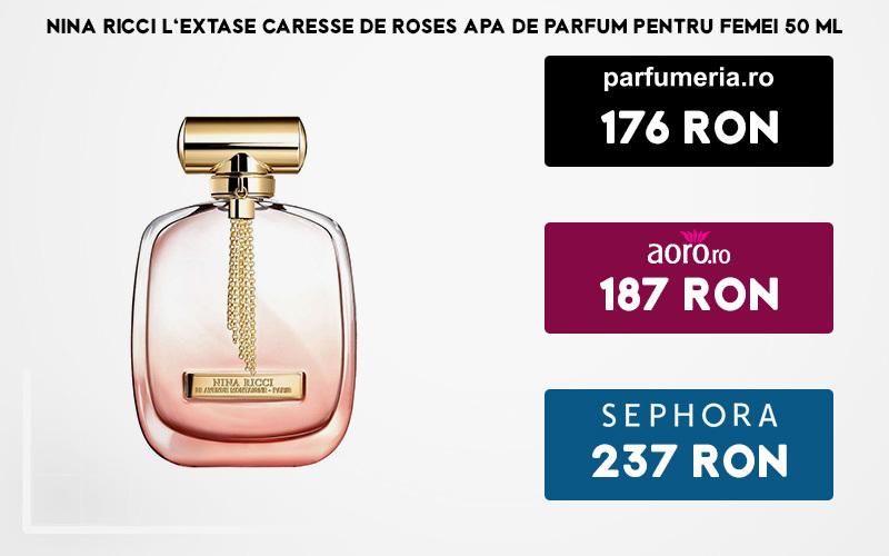 Studiu De Piaţă Cele Mai Bune Preţuri Pentru Parfumuri Originale De