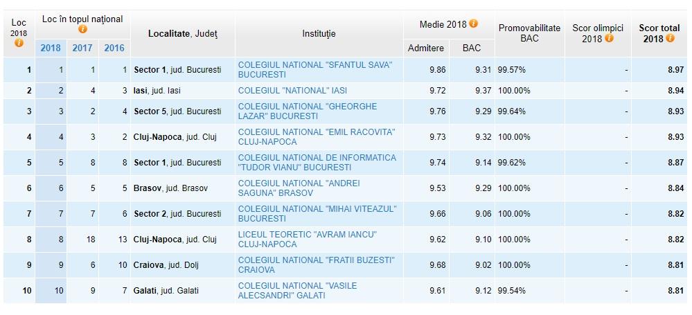 Top 10 cele mai bune licee din țară. Sursa foto: www.admitereliceu.ro/top-licee