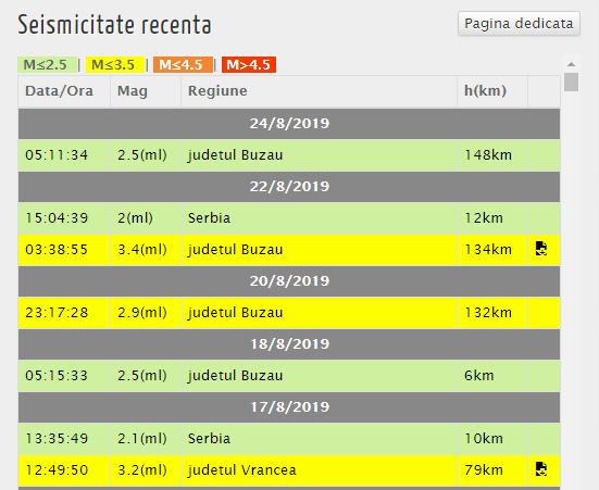 Cutremur în România, înregistrat în această dimineață, la ora 05:11 © infp.ro