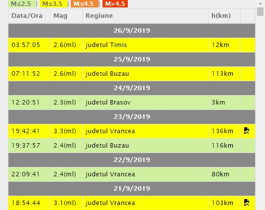 Cutremur în România, înregistrat în această dimineață, la ora 03:57 © infp.ro