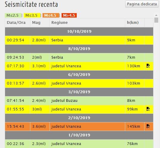 Azi-noapte, la ora 00:29, s-a înregistrat un cutremur în Serbia © infp.ro