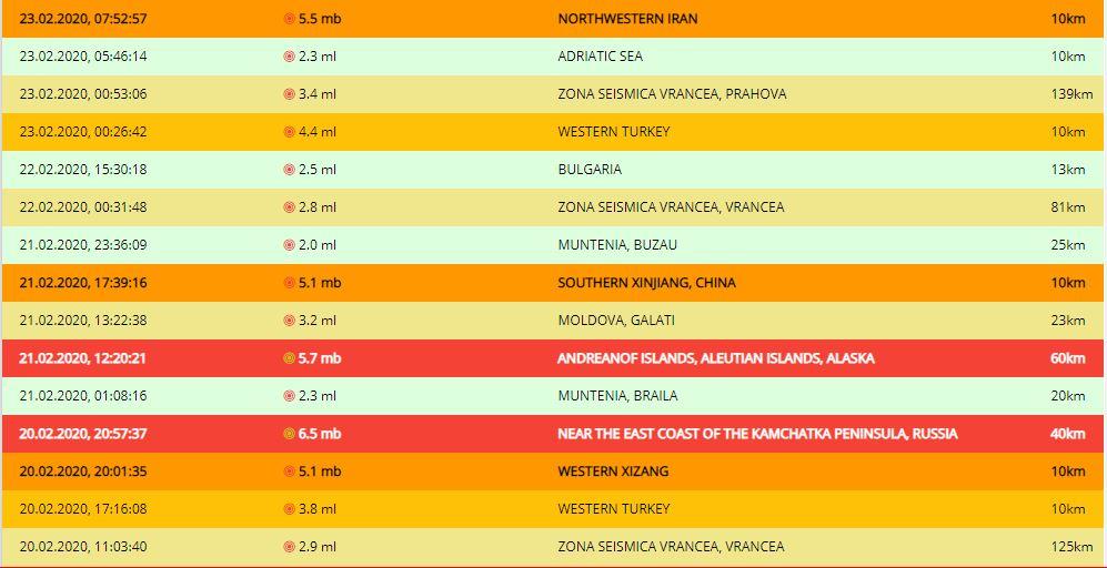 Un cutremur de 3,4 pe scara Richter s-a înregistrat azi-noapte, la ora 00:53:06, în judeţul Prahova © infp.ro