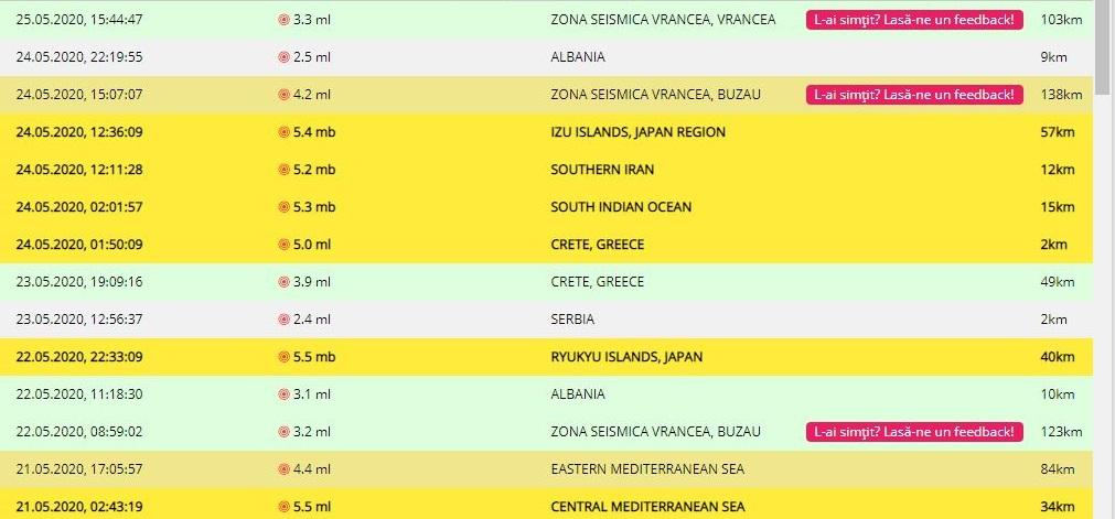 Un cutremur de 3,3 grade pe scara Richter s-a produs în această după-amiază, la ora 15:44, în România © infp.ro