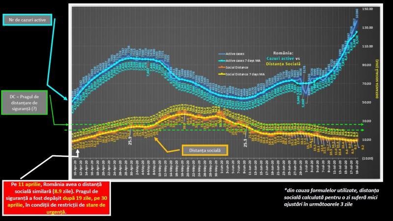 Evoluția numărului de cazuri active în cazul asigurării unei Distanțe Sociale de 9.16 de zile pentru Durata Contagiozității (pragul de siguranță) = 34 de zile