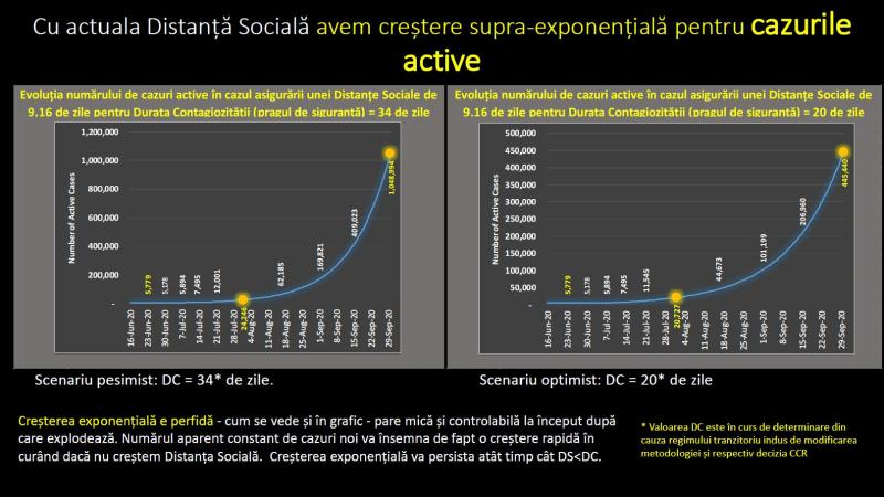 Evoluția numărului de cazuri active în cazul asigurării unei Distanțe Sociale de 9.16 de zile pentru Durata Contagiozității (pragul de siguranță) = 20 de zile