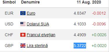 Curs Valutar - Cât este Dolarul, Euro și Lira Sterlină - Schimb Valutar