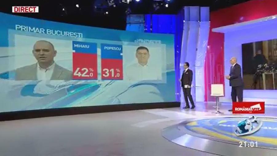 Rezultate exit-poll de la ora 21:00 pentru fotoliu de edil Sectorului 2, București © Antena 3