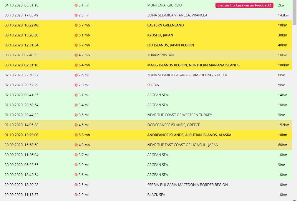 Lista cu seismele care s-au produs în perioada 4 octombrie, ora 05:51 - 29 septembrie, ora 11:13 © infp.ro